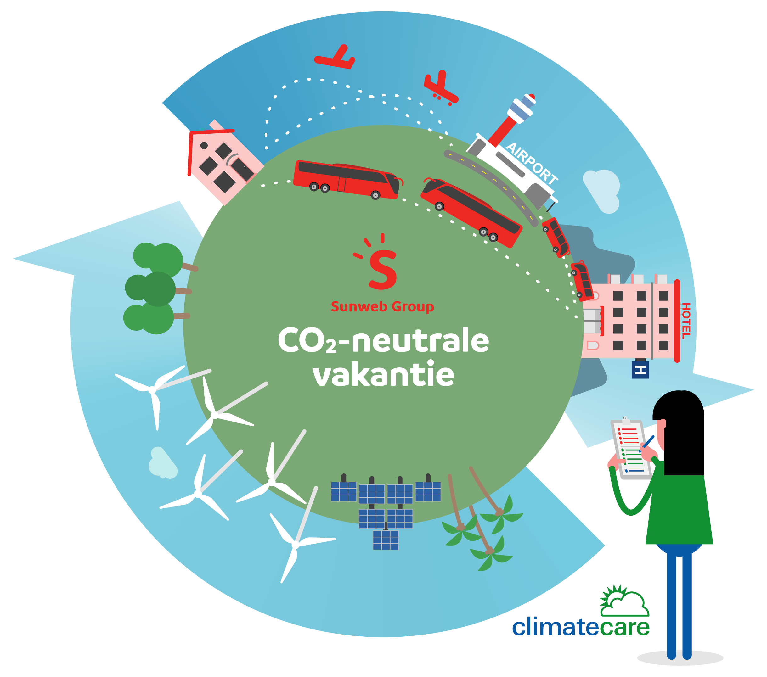 Sunweb CO2-neutraal